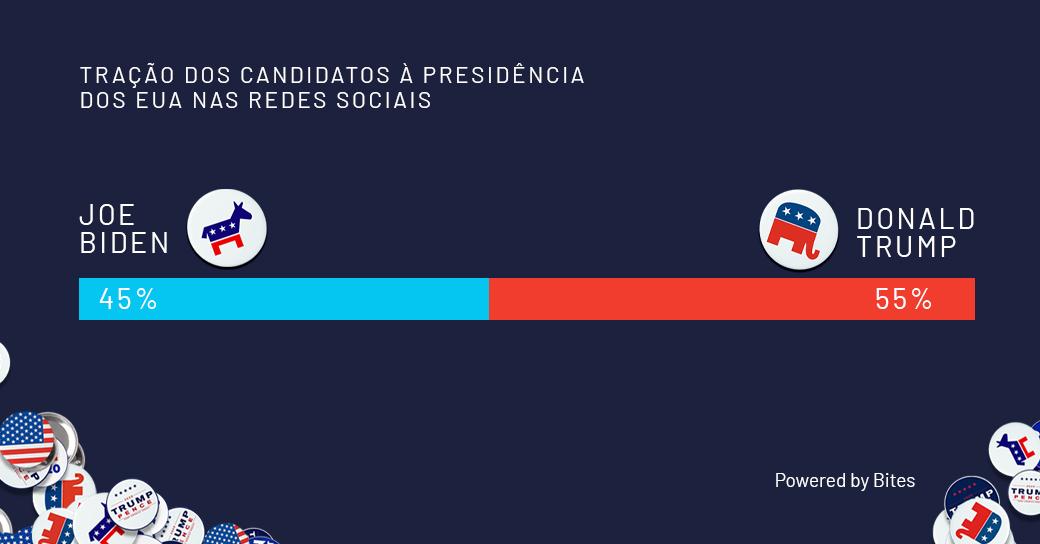 🇺🇸 @JoeBiden parecia ter uma missão impossível de evitar que, mais uma vez, @realDonaldTrump se elegesse com um crescimento inesperado puxado pelas redes sociais. E até na semana que antecedeu a votação, Trump dominava – indicando que a eleição seria acirrada. ⬇️ https://t.co/DQXwfAU7G9