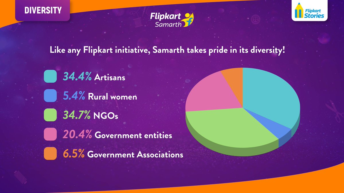 #Local4Diwali Part of #FlipkartSamarth's mission is to find unity in diversity. Here's a picture of what the #Samarth community looks like. #FlipkartForIndia