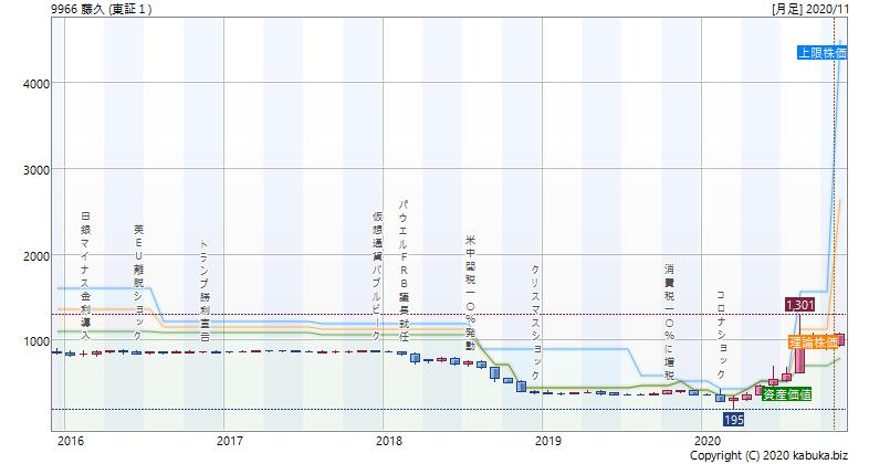 株価 藤久