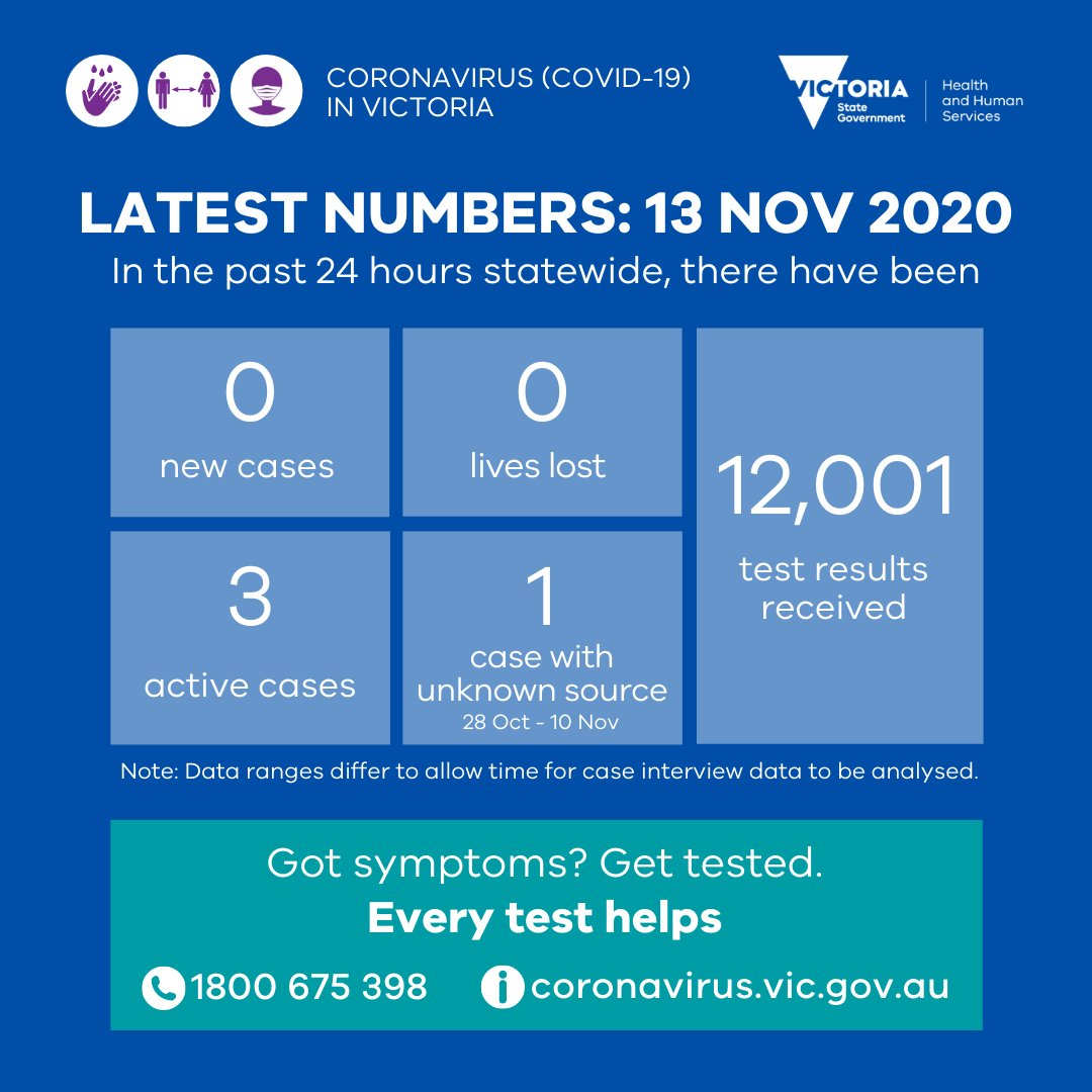 Vicgovdhhs On Twitter Yesterday There Were 0 New Cases And 0 Lives Lost There Are 3 Active Cases 1 With Unknown Source Thanks To All Who Were Tested There Were 12 001 Results