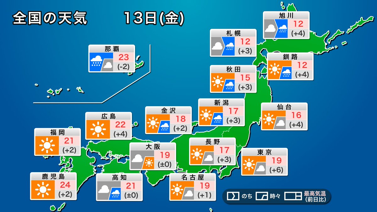 【今日の天気】 前線が通過するため、北日本では西から天気が下り坂です。北海道の日本海側から雨が降り出し、東北や北陸でも天気が崩れます。 西日本の太平洋側では雲が多く、にわか雨の可能性があります。 関東や西日本の日本海側では日差しが届いて穏やかな空の一日です。 weathernews.jp/s/topics/20201…