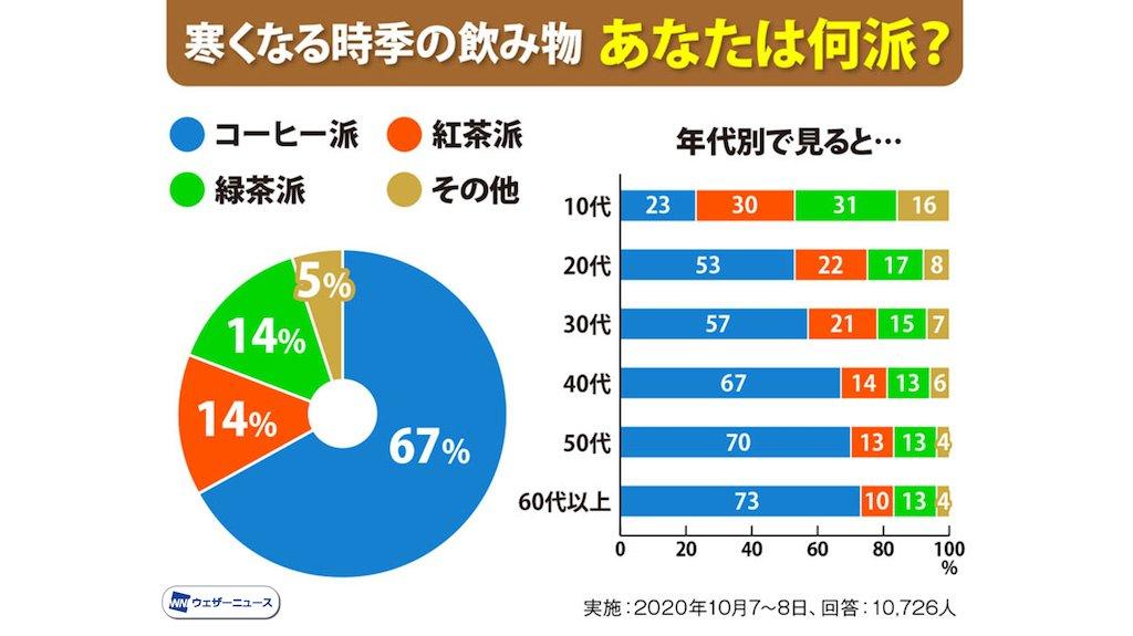 寒くなると温かい飲み物が恋しくなりますね。 「あなたが好きな飲み物は、緑茶、紅茶、コーヒーのどれですか」とアンケート調査したところ、圧倒的多数がコーヒー派でした。なぜ日本人はこうもコーヒー好きなのでしょうか。 weathernews.jp/s/topics/20201…
