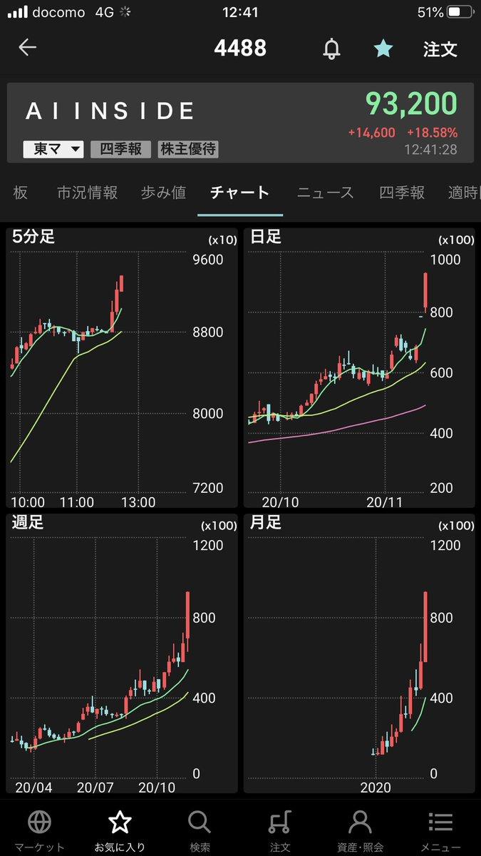 株価 ai インサイド