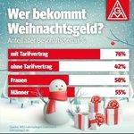 Image for the Tweet beginning: #Tarifvertrag wirkt! Besser mit Tarifvertrag!