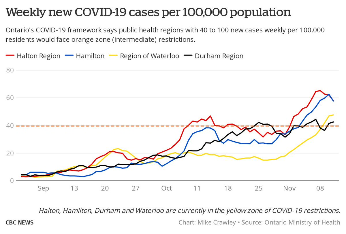 Mike Crawley On Twitter Four Regions Currently In The Yellow Zone Of Ontario S Covid19 Restrictions Are Seeing Weekly Case Numbers Above The Threshold For The Orange Zone Halton Hamilton Waterloo Durham