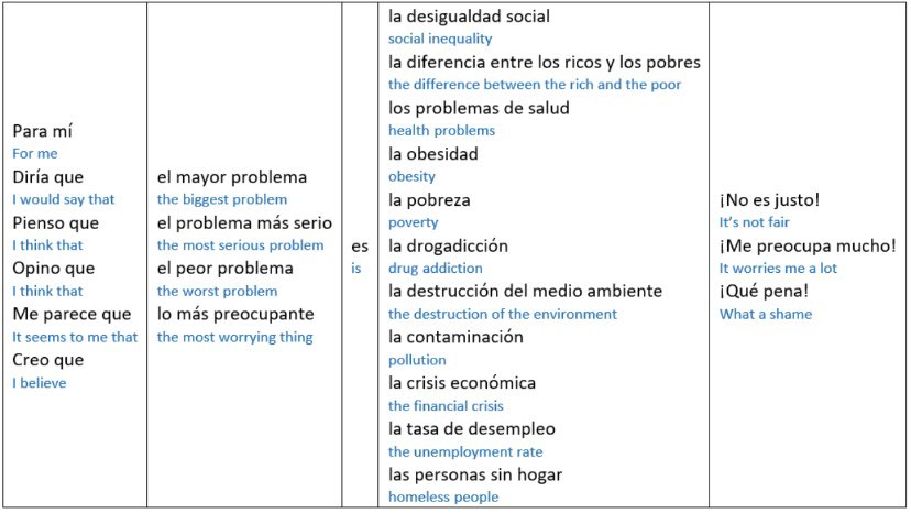 Getting these ready for the blog. Sentence builders on the topic of global issues #mfltwitterati