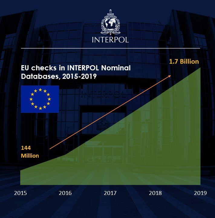 This year alone EU countries have already carried out 530.2 million nominal searches against INTERPOL's databases and circulated more than 400 terror-related alerts through our global network.