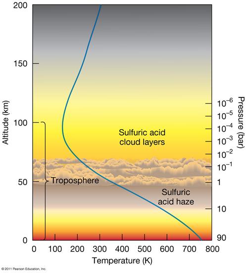 Graf ukazující průběh teploty a tlaku v atmosféře Venuše v závislosti na nadmořské výšce.