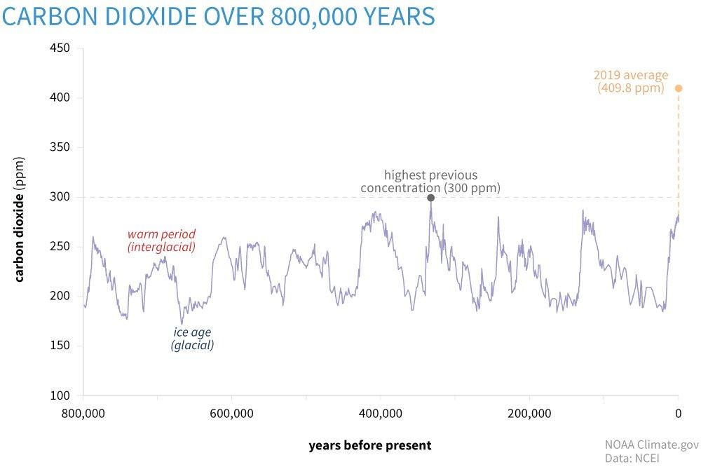 Graf ukazující nárůst CO2 v čase - od doby před 800 000 lety až po současnost. Nejvyšších hodnot CO2 dosahuje v současnosti, což se přičítá globální změně klimatu způsobené člověkem.