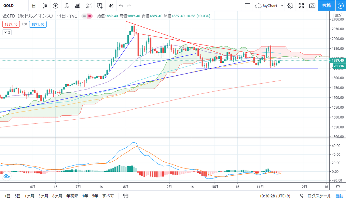 Goldのチャート。青ラインが底値として機能していますね。金利上昇で下押し圧力があるのですが、やはり巨額の経済対策も意識されて、下値は固いようです。とはいえ、上の雲もなかなか重たそうです。金利上昇を受けて、最近は金よりも仮想通貨が高いので、そちらに資金が逃げるかも知れません。