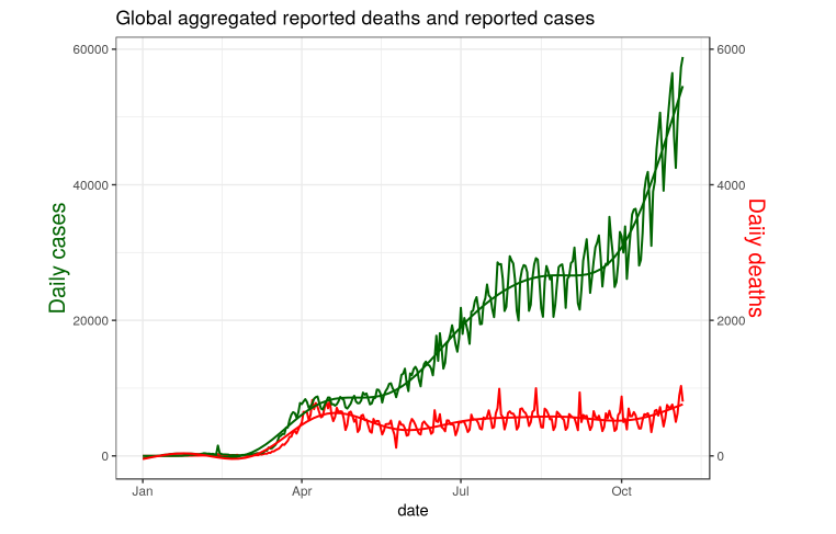 """OK, so let's try to unpack this figure a little. As noted """"it checks out"""" against https://t.co/swt2ys2aN7, as indeed it should as it's essentially using the same global data, compiled by Johns Hopkins. I used library(COVID19) in R and then aggregated. https://t.co/EfbiuMrZjr"""