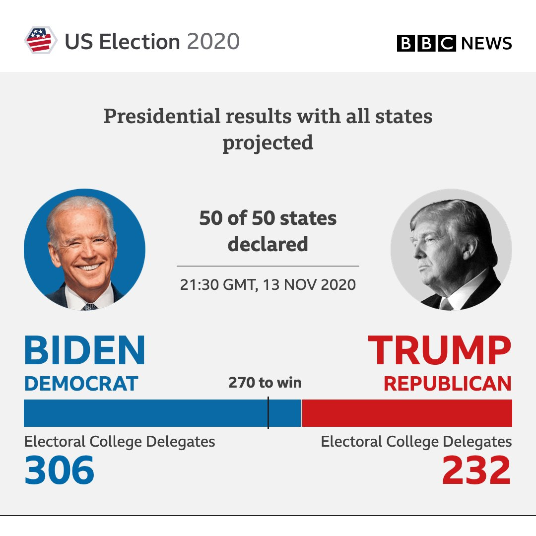 Ten days after #Election2020, counting continues but all states have now projected results  https://t.co/YID3rIJRp5 https://t.co/th7OnePxOx