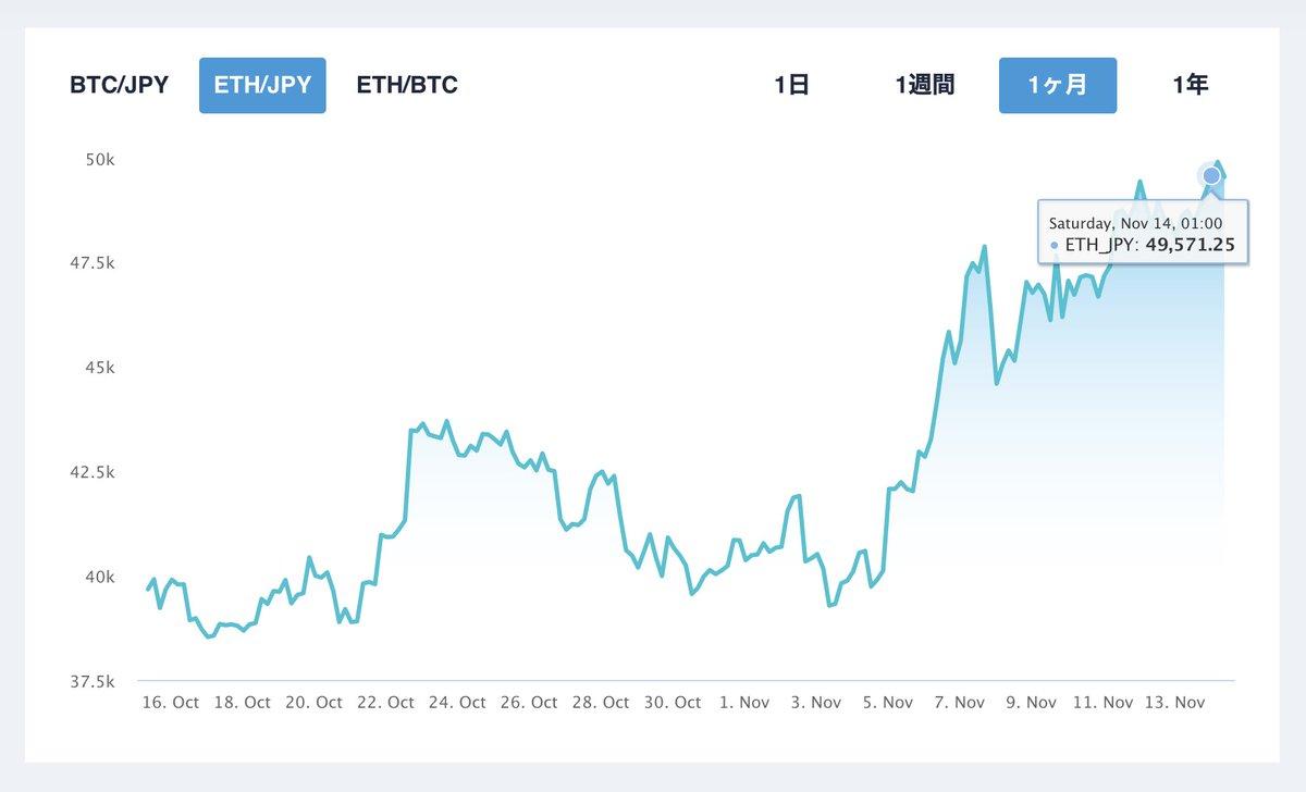 本日の仮想通貨市況。相変わらずビットコインは強く、170万円台を維持。土日で動きあるかも?地味にETHが5万円目前!資金流入増えてますね。海外ではDeFi主要銘柄が噴き上げてます。 $UNI は約30%の急騰!地合いは非常にいい雰囲気。もう一段のジャンプを期待できそう。