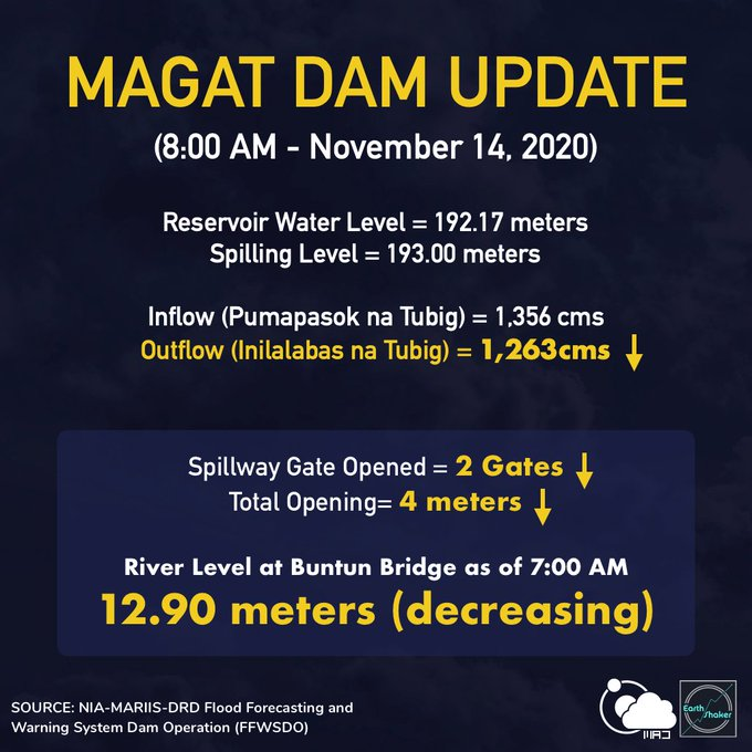 Magat Dam Severe Overflowing Captured On Video