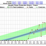 Image for the Tweet beginning: @MrChrisMoo 4 Billion Points -