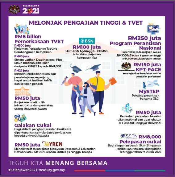 Informasi Wilayah On Twitter Belanjawan2021 Belanjawan Pendidikan Untuk Rakyat Kwpmalaysia Teguhkitamenangbersama Kesejahteraanrakyat Kelangsunganperniagaan Ketahananekonomi Https T Co Xj778g6iu4