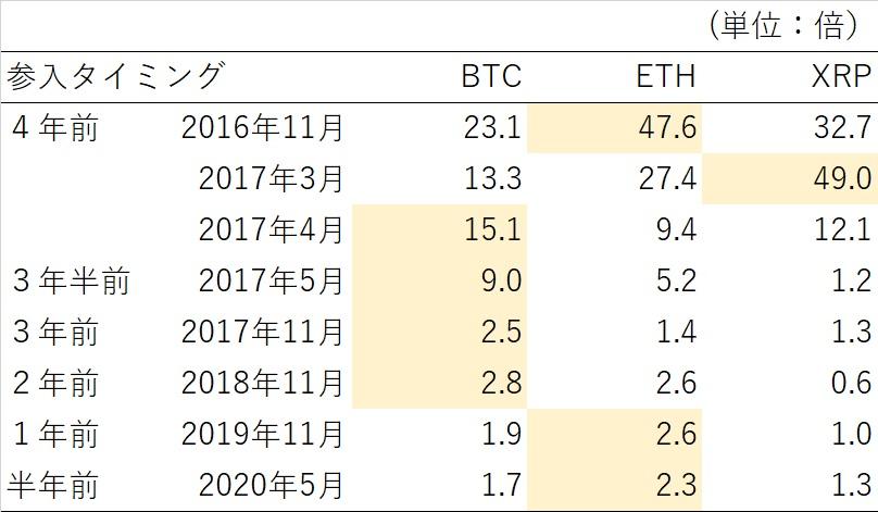 BTC・ETH・XRPの三大通貨について、4年前以降、仮想通貨を購入した日ごとに今日の利益が何倍になっているかを計算してみました結論としては、ガチホの場合・4年前ならETH・17年3月参入はXRP・3年前・2年前参入ならBTC・1年前以降ETHが概ね一番儲かっています。やはり今年はETHの時代?笑