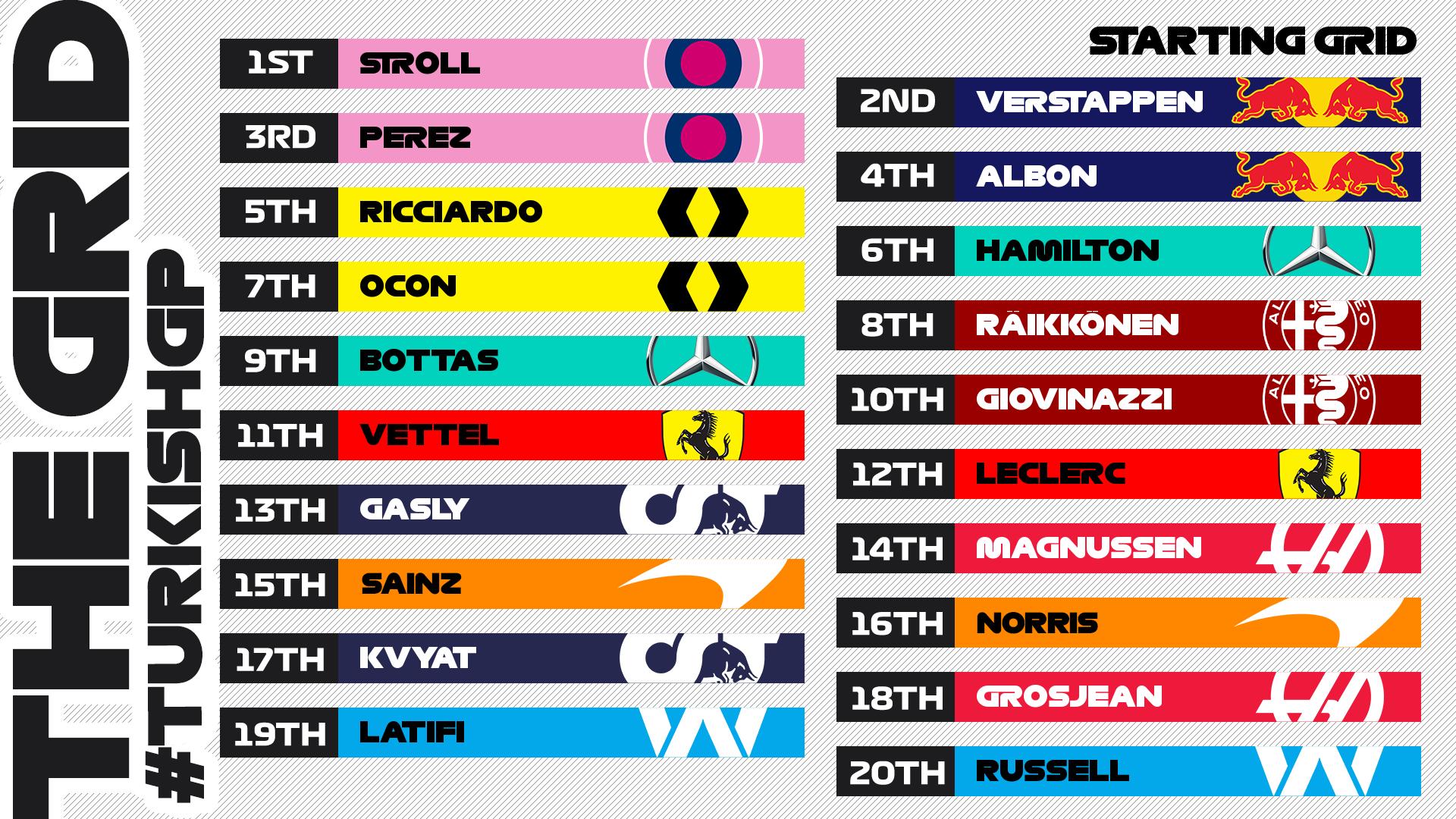 F1 Turkish GP 2020 Live Stream, Schedule & Live Telecast Information of Turkish Grand Prix