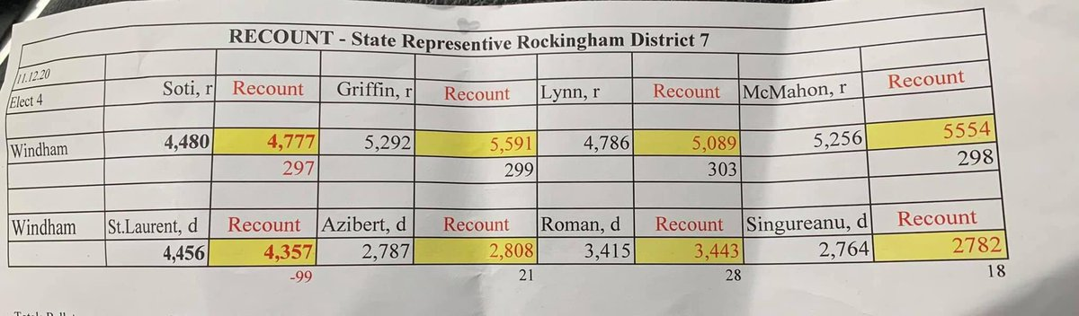 The GOP Reps Won big on Election Day in Windham NH But after a recount the Victory was even bigger #nhpolitics #CountEveryLegalVote https://t.co/tPBqBp1egd