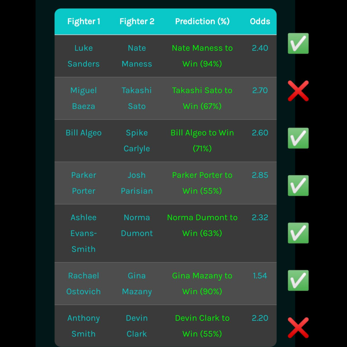 🔥 Our UFC AI was on fire for the whole event last night!! 💰 It went 7W-3L (+5.18U)!! 🥊 If you'd like to get access to the AI and all picks send us a PM as we have a deal for you! #UFC #UFCVegas15