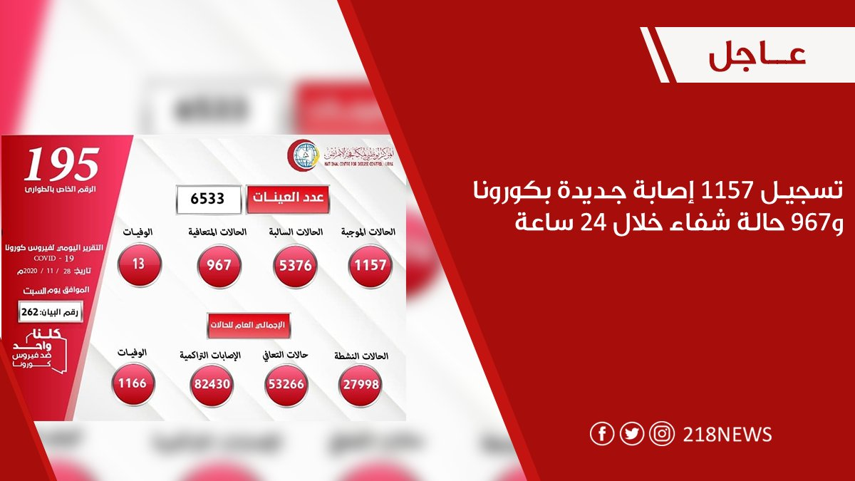 #عاجل تسجيل 1157 إصابة جديدة بـ #كورونا و967 حالة شفاء خلال 24 ساعة التفاصيل:  #ليبيا #218NEWS