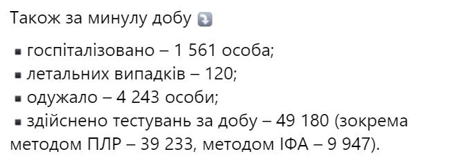 12 978 нових випадків коронавірусної хвороби COVID-19 зафіксовано в Україні станом на 29 листопада 2020 року. Зокрема, захворіли 599 дітей та 408 медпрацівників. https://t.co/JVwafzgKiL