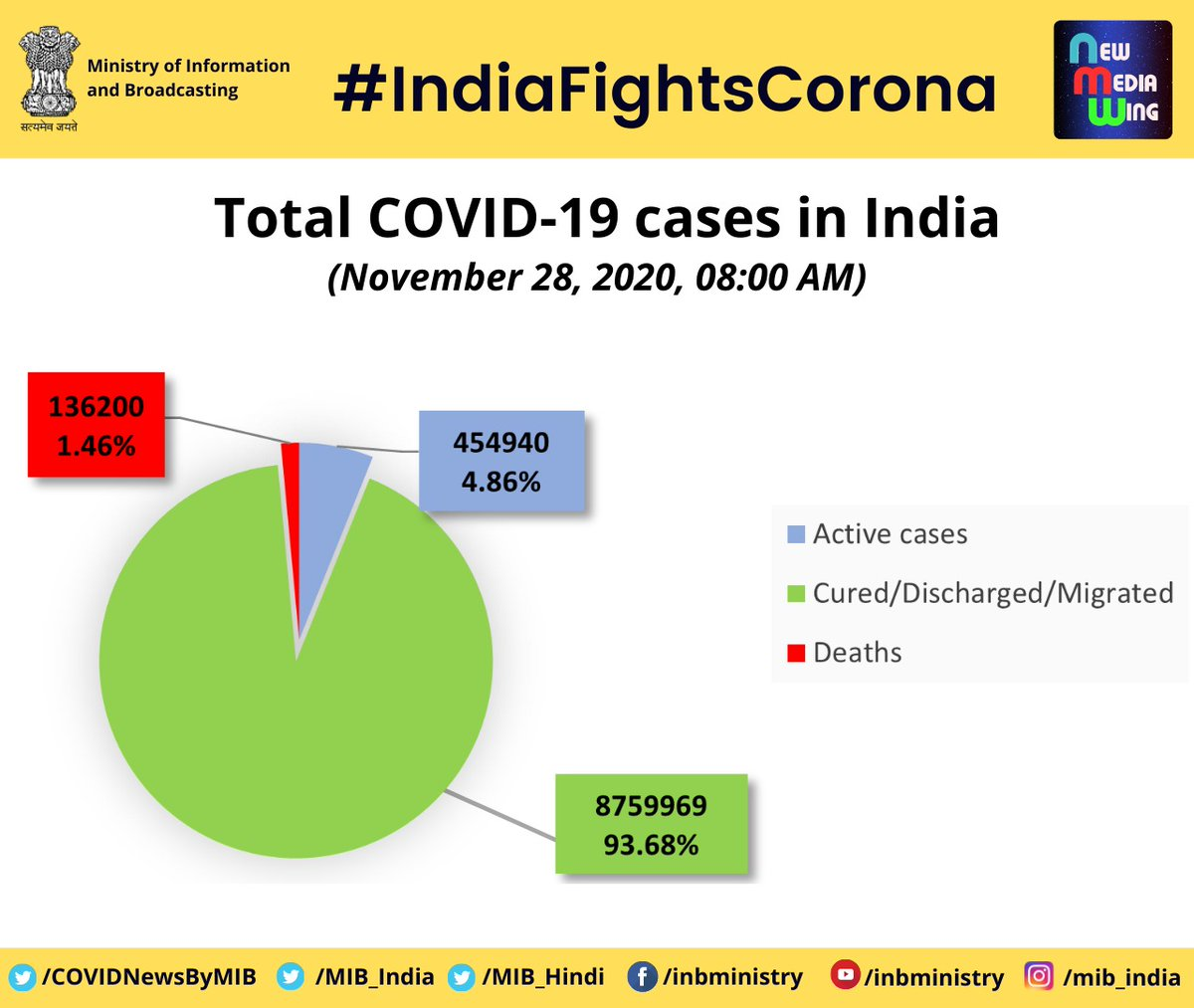 #CoronaVirusUpdates:   📍Total #COVID19 Cases in India (as on November 28, 2020)  ▶️93.68% Cured/Discharged/Migrated (87,59,969) ▶️4.86% Active cases (4,54,940) ▶️1.46% Deaths (1,36,200)  Total COVID-19 confirmed cases = Cured/Discharged/Migrated+Active cases+Deaths