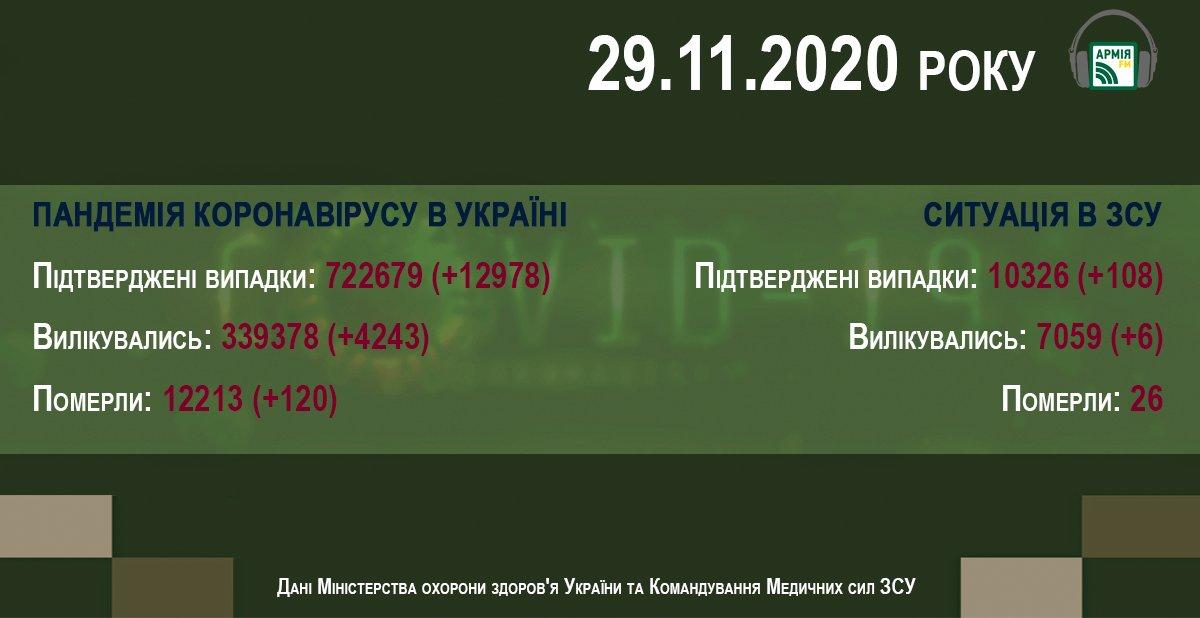 Пандемія COVID-19 в Україні. Інформація на ранок 29 листопада https://t.co/ovy7EPrNZT