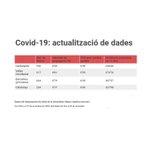 Image for the Tweet beginning: Les dades epidemiològiques de la