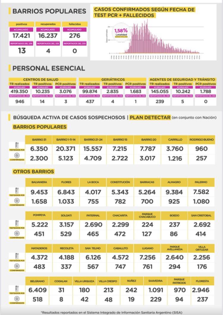 Atendeme los números de BALVANERA, FLORES Y PALERMO!!!
