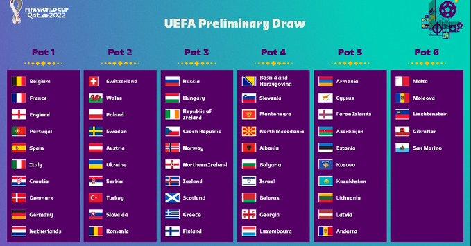 .@FIFAWorldCup: Η Ελλάδα στο 3ο γκρουπ δυναμικότητας στην κλήρωση της προκριματικής φάσης του Μουντιάλ 2022     #WCQ #WorldCup #UEFA