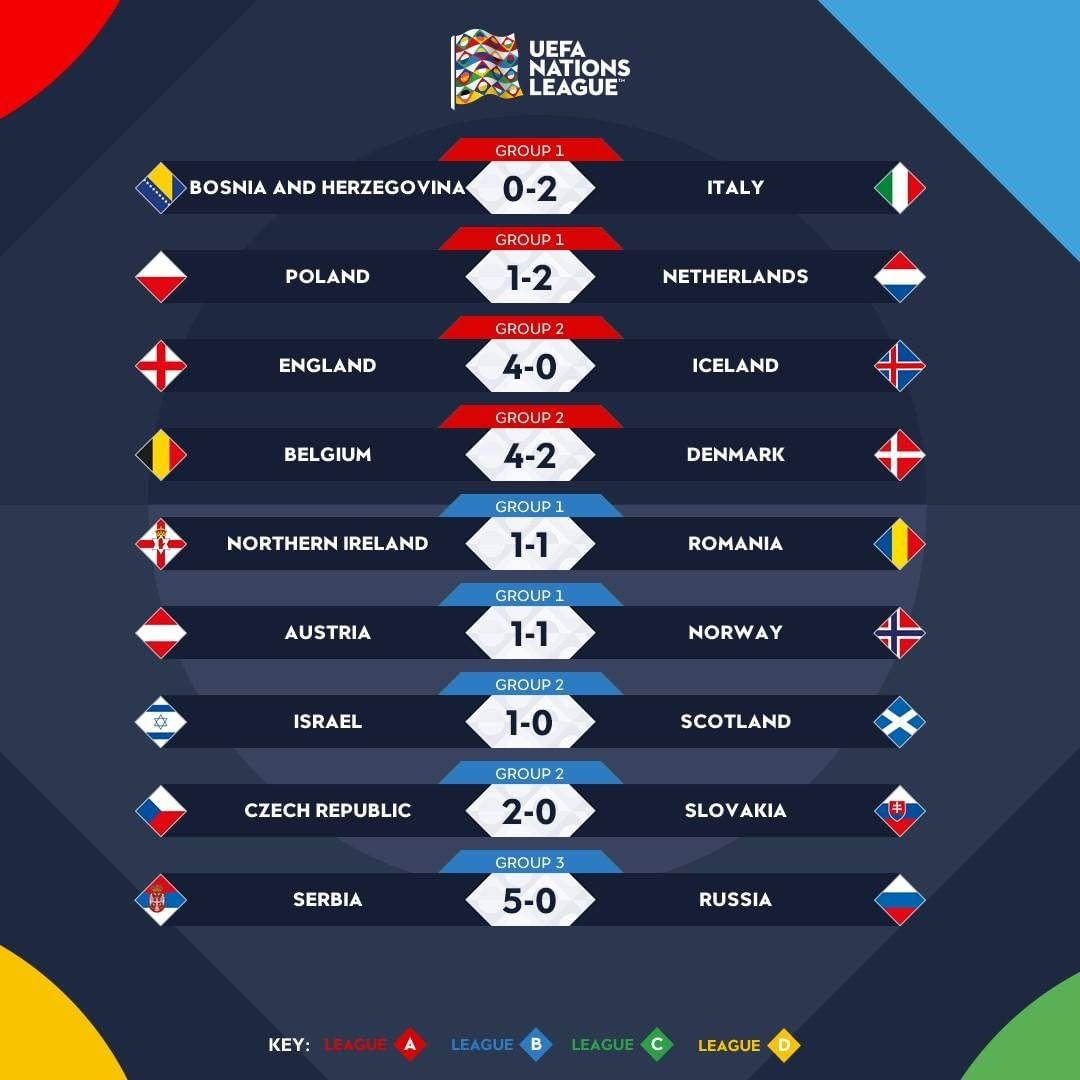 Fecha 6 #NationsLeague 🔥🔥🔥🔥  #Polonia 1 Vs #Holanda 2  #Inglaterra 4 Vs #Islandia 0  #Belgica 4 Vs #Dinamarca 2  #Serbia 5 Vs #Rusia 0