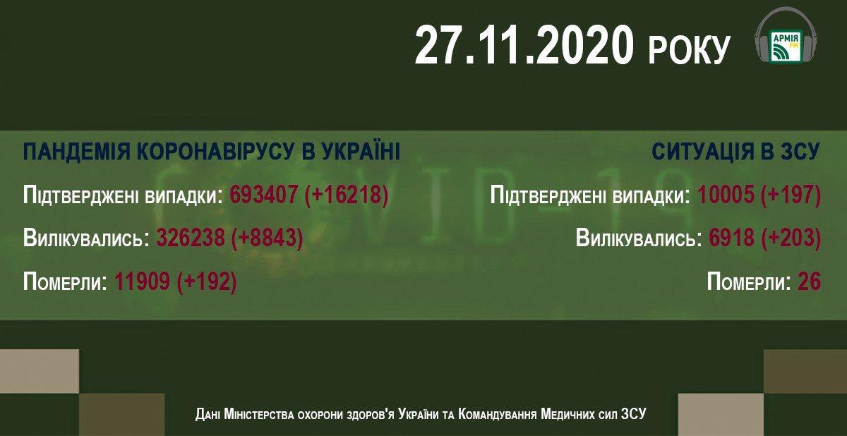Пандемія COVID-19 в Україні. Інформація на ранок 27 листопада https://t.co/wcMeritr8N