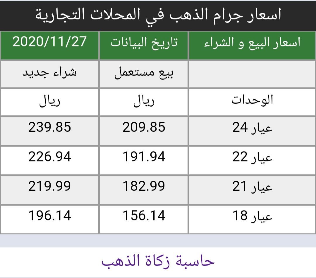 #الذهب ينخفض ببطء أسعار الذهب في السعودية اليوم الجمعة 27/11/2020   https://t.co/8x2I6pAfRf سعر الاونصه 1782 دولار هبوط 27 دولار من إغلاق اليوم السابق أسعار البيع و الشراء في المحلات التجارية https://t.co/bNZzYXBVzz