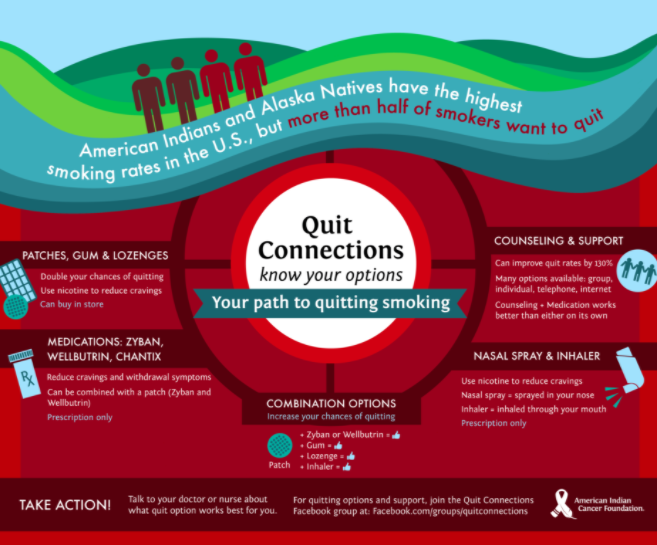 Quitting smoking isn't easy. Native people have the highest smoking rates in the nation, but more than half want to quit. Use AICAFs Quit Connections resource for guidance and support on your quitting journey: ow.ly/vKa450wYwD8