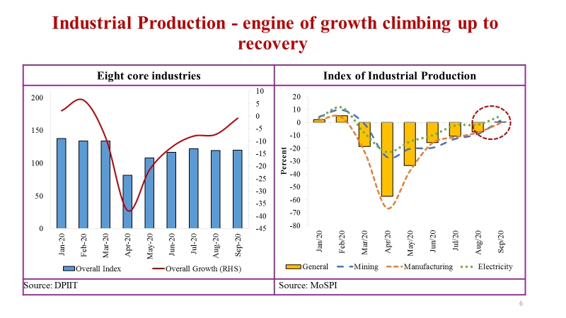 ➡️Index of Industrial Production enters positive territory ➡️Index of 8-core industries regains previous year levels in September  (3/7)