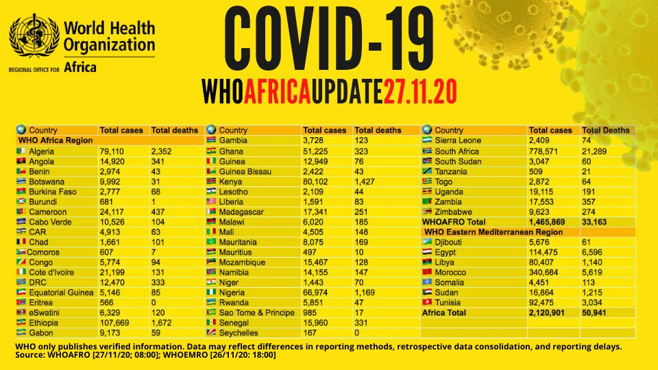 Over 2 million confirmed #COVID19 cases on the African continent - with more than 1.7 million recoveries & 50,000 deaths cumulatively.  View country figures & more with the WHO African Region COVID-19 Dashboard: