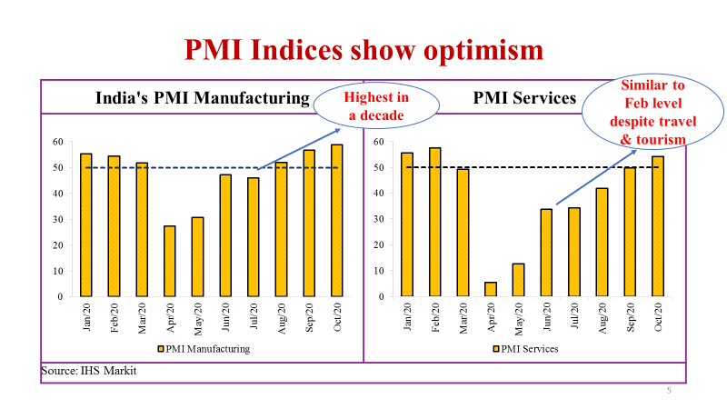 ➡️High PMI Indices for Manufacturing and Services with manufacturing PMI at a decadal high  ➡️Broad based recovery is underway  (2/7)