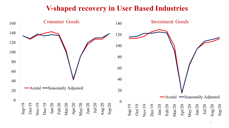 V-shaped recovery in use-based Industries especially in consumer goods, especially consumer durables, and investment, especially capital and infrastructure goods suggest strong revival of both consumption and investment, which together account for about 90% of India's GDP (4/7)