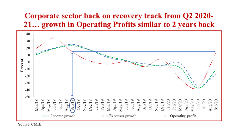 Corporate sector back on track in Q2 2020-21 after two quarters of contraction, level of operating profits similar to that in Sep 2018 (5/7)