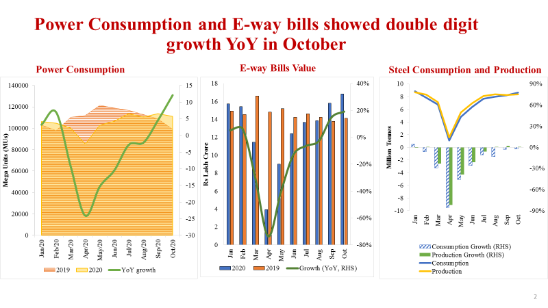 ➡️Steel production and consumption gathers momentum signalling revival of construction activity. ➡️Power consumption and E-way bills clocked double digit growth in October suggesting buoyancy in industrial and commercial activities (6/7)