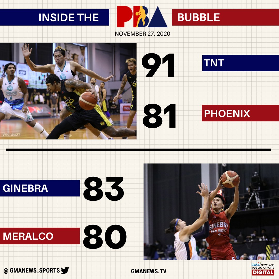 Scottie Thompson hit a cold-blooded triple to send Barangay Ginebra to the PBA Philippine Cup finals, 83-80, in Game 5 of their semifinals series against Meralco!   https://t.co/kFd2peE8rs https://t.co/TDozVVa14v