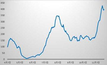 ●日本の状況 →東京都の推移 東京都 新型コロナ 過去最多の570人 ---- 1日の人数としてはこれまでで最も多い570人が新型コロナウイルスに感染 都の基準で集計した27日時...