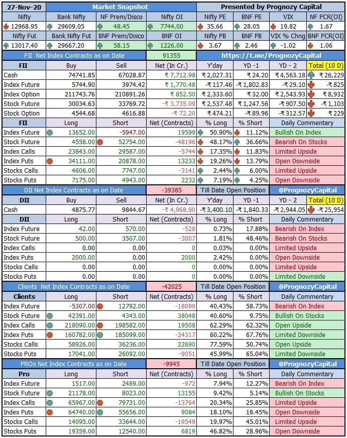 Todays Market participants data study...  https://t.co/e3JMBamVpZ . #traders #trading #daytrader #fii #stockmarket #trade #nifty #markets #sensex #nse #fiidata #exchange #equity #derivative #future #intraday #stocks #indices #charts #banknifty https://t.co/yxcKa4pFWL