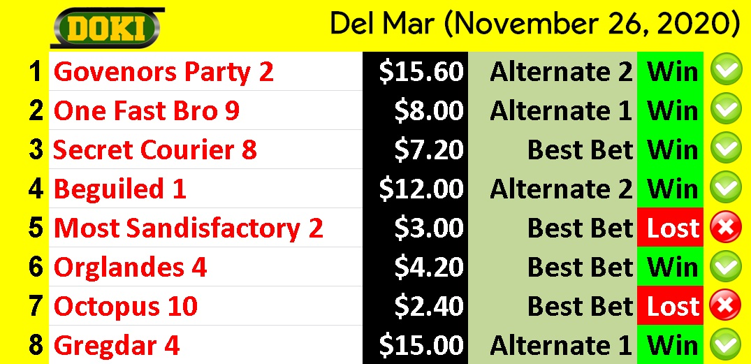 🔎 #Tipster @Parleys_Doki 🏆 📲  🗓️ #FridayThoughts #27Nov 💰 🏇 #Hipismo #Horse #Racing #Betting 💯 ⚽️ #Free #Picks #Parley #Tips #futbol #soccer 🇺🇸 Pope #DiaperDon Black Friday #TheMandalorian 🇺🇸 Triple Triad #TinyDesk Bad Bunny #fridaymorning Section 230