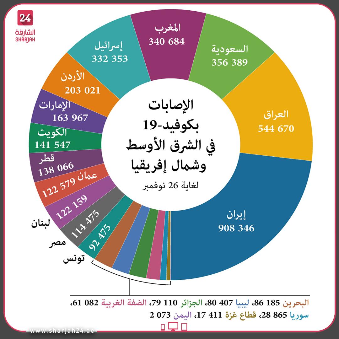 عدد الإصابات بـ #كوفيد19 في #الشرق_الأوسط و #شمال_إفريقيا حسب البلد، لغاية  26 نوفمبر. #الشارقة24 #Sharjah24_graphics