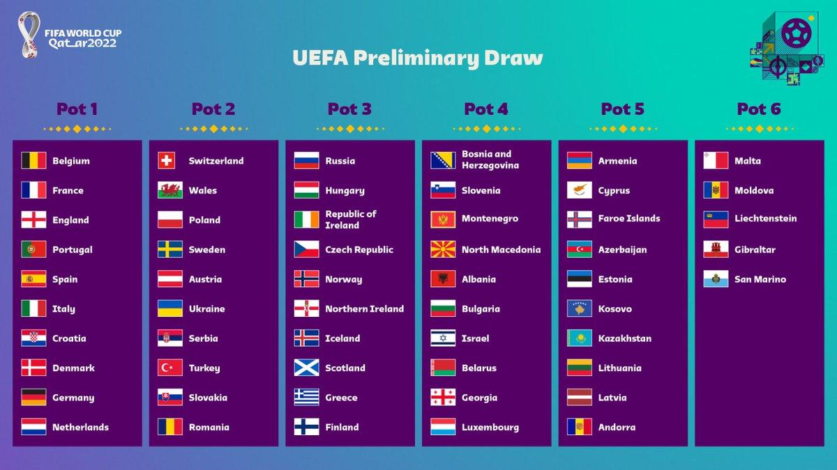 #WCQ   Estos serán los bombos que se tomarán en cuenta para el sorteo de las eliminatorias, el cual se hará el 7 de diciembre. Bosnia-Herzegovina formará parte del 4°.  #WorldCup #UEFA