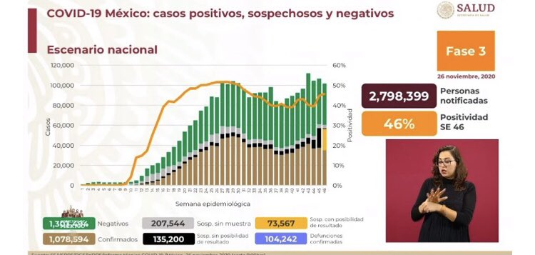 #PonteAlDía Así el #COVID19 en #México🇲🇽 1 millón 78 mil 594 casos positivos y 104 mil 242 muertes https://t.co/lrkVHFxET2