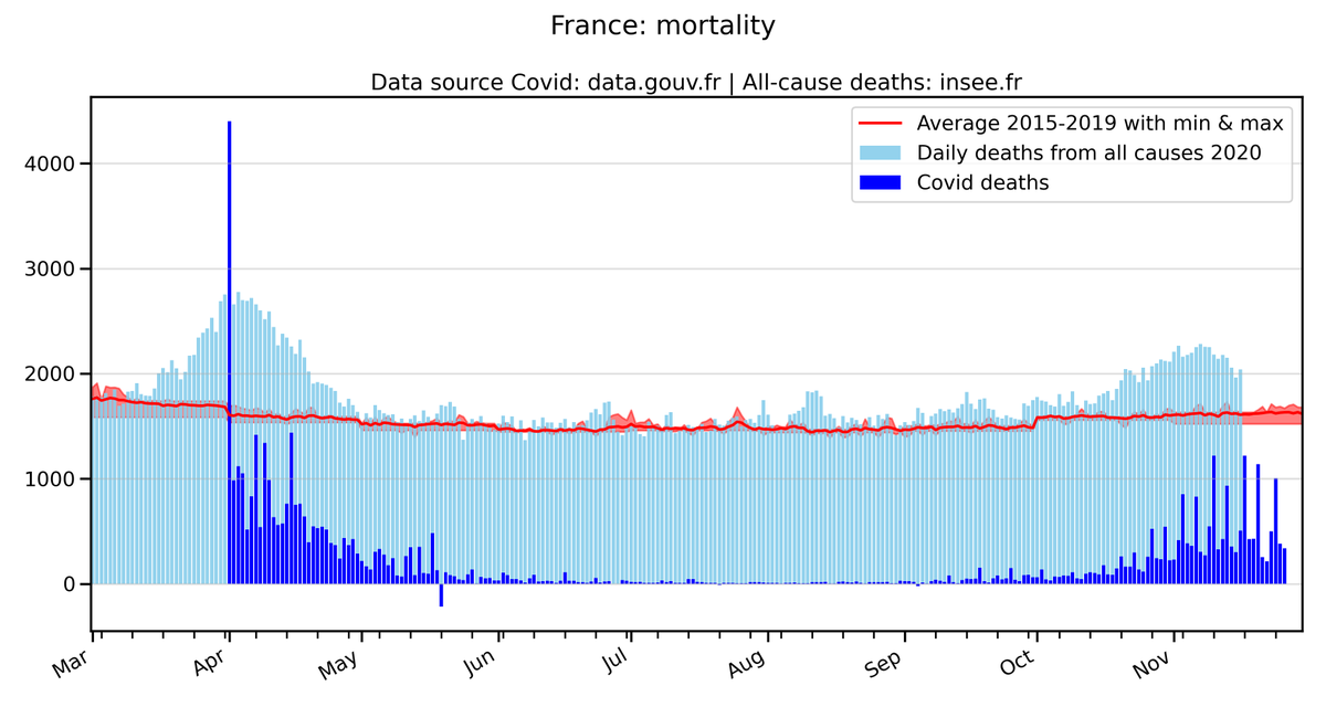 #CovidUpdates #France mortality, updated with all-cause deaths data up to 20th November.