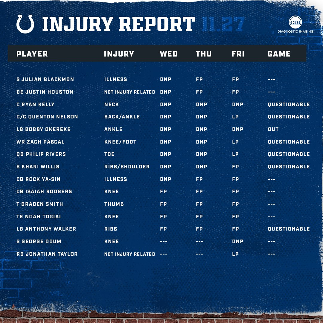 The final injury report for #TENvsIND.